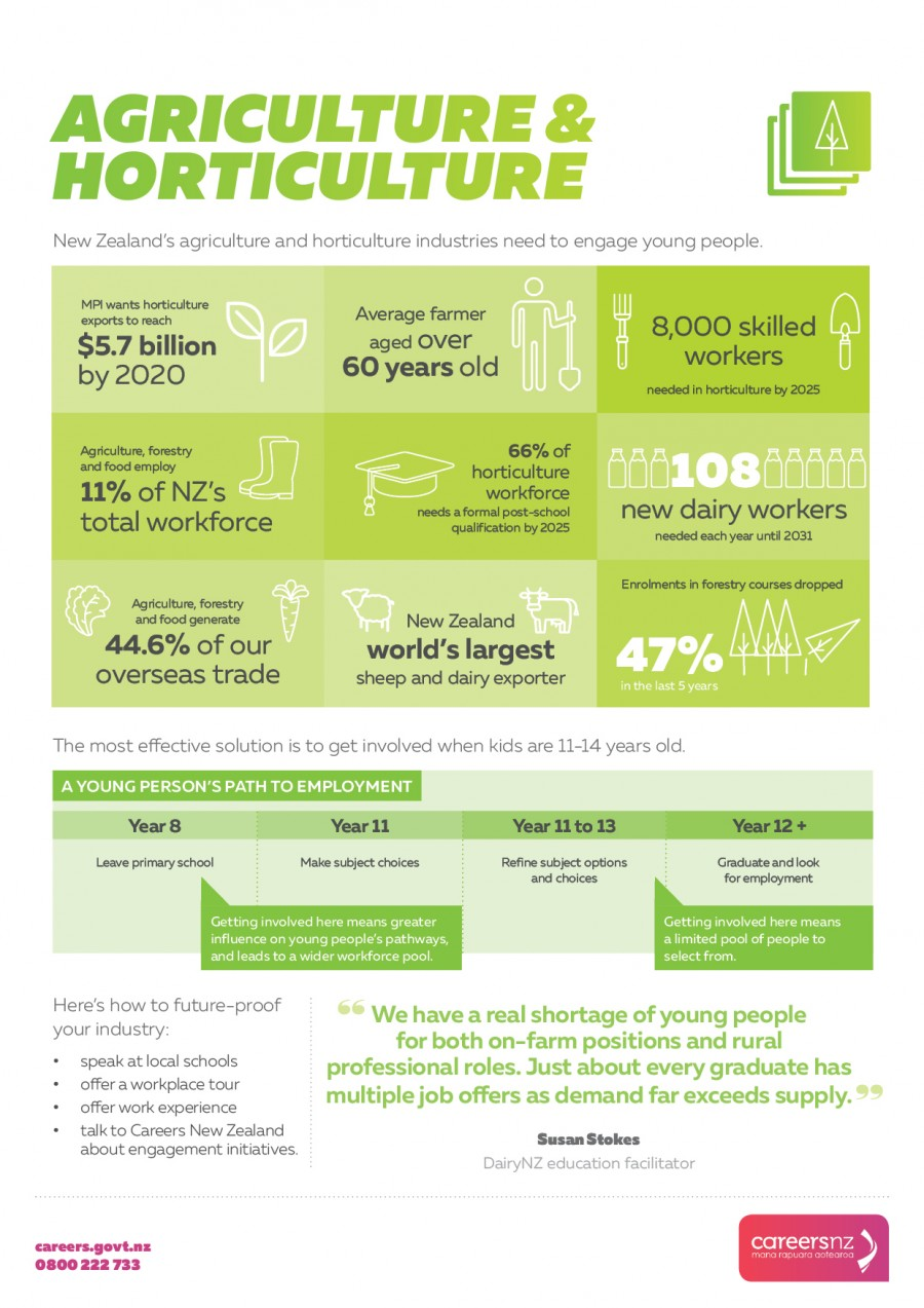 Agriculture and horticulture infographic that shows statistics on how hard it will be to find staff unless employers start finding young people soon